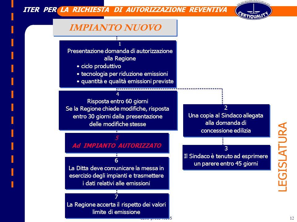 CL01-pres3-feb0511 LEGISLATURA 1 Legge n.615 del 13.7.66 Provvedimenti contro linquinamento atmosferico. Istituzione di Comitati regionali D.P.R. n. 3