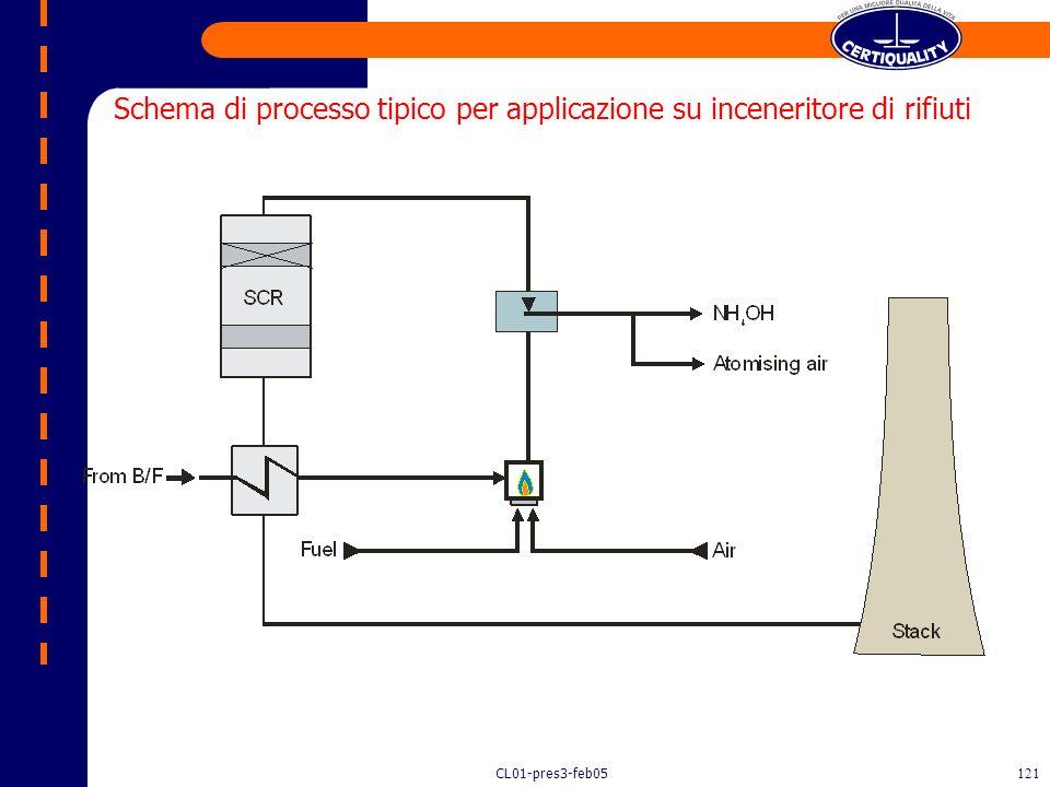 CL01-pres3-feb05120 Chimica del processo SCR NO X + NH 3 N 2 + H 2 0