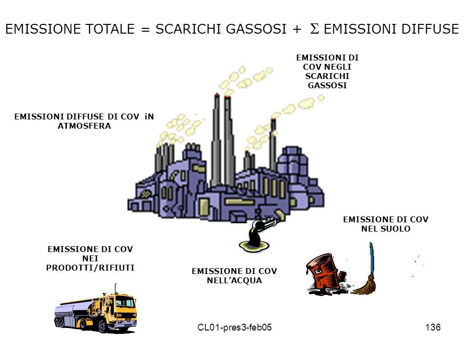 CL01-pres3-feb05135 = (art. 2 c. 1) la somma delle emissioni diffuse e delle emissioni negli scarichi gassosi (n) emissioni diffuse (m) = qualsiasi em