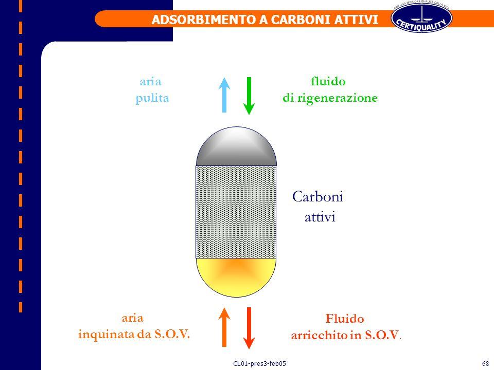 CL01-pres3-feb0567 Adsorbimento La separazione per adsorbimento sfrutta la capacità di alcuni materiali (es. carboni attivi, fibre di carbonio, zeolit