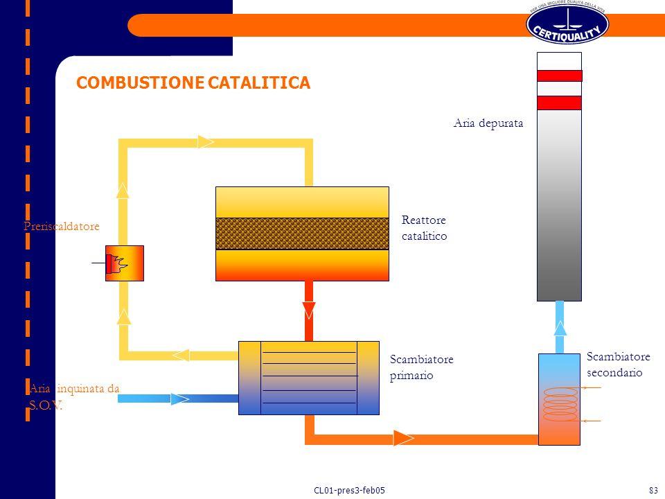 CL01-pres3-feb0582 In questi impianti le S.O.V. sono convertite in CO 2 e H 2 O a bassa temperatura (250-350°C) in presenza di un opportuno catalizzat