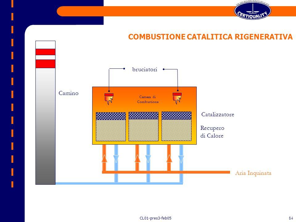 CL01-pres3-feb0583 Aria depurata Aria inquinata da S.O.V. Preriscaldatore Reattore catalitico Scambiatore primario COMBUSTIONE CATALITICA Scambiatore