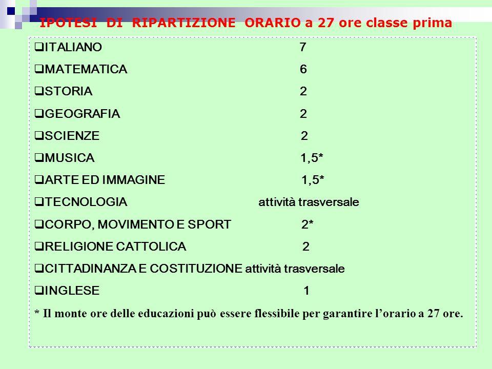 ITALIANO 7 MATEMATICA 6 STORIA 2 GEOGRAFIA 2 SCIENZE 2 MUSICA 1,5* ARTE ED IMMAGINE 1,5* TECNOLOGIA attività trasversale CORPO, MOVIMENTO E SPORT 2* R