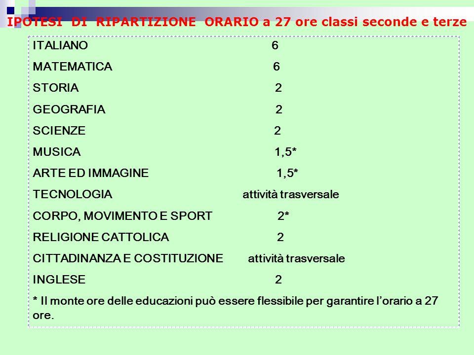 ITALIANO 6 MATEMATICA 6 STORIA 2 GEOGRAFIA 2 SCIENZE 2 MUSICA 1,5* ARTE ED IMMAGINE 1,5* TECNOLOGIA attività trasversale CORPO, MOVIMENTO E SPORT 2* R