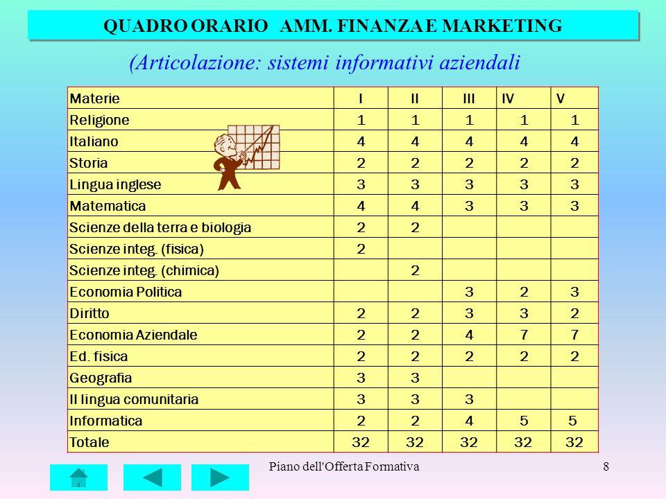 Piano dell'Offerta Formativa8 QUADRO ORARIO AMM. FINANZA E MARKETING (Articolazione: sistemi informativi aziendali MaterieIIIIII IV V Religione11111 I