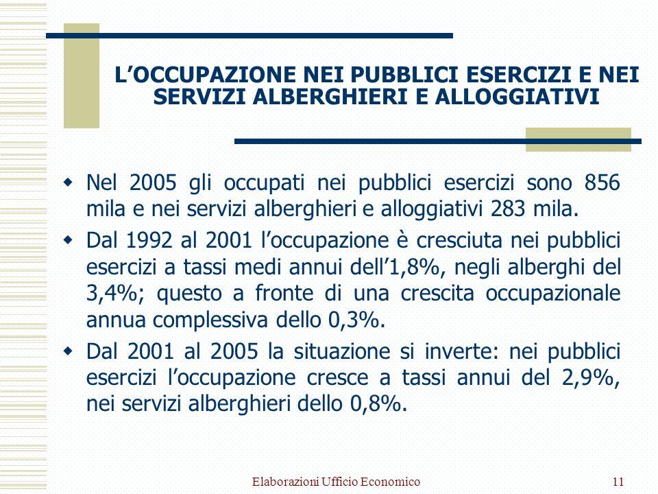 Elaborazioni Ufficio Economico11 LOCCUPAZIONE NEI PUBBLICI ESERCIZI E NEI SERVIZI ALBERGHIERI E ALLOGGIATIVI Nel 2005 gli occupati nei pubblici esercizi sono 856 mila e nei servizi alberghieri e alloggiativi 283 mila.