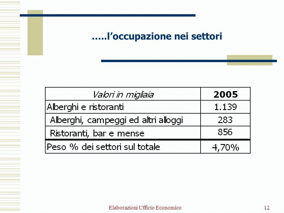 Elaborazioni Ufficio Economico12 …..loccupazione nei settori