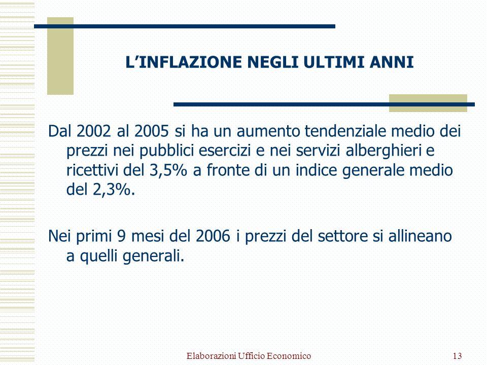 Elaborazioni Ufficio Economico13 LINFLAZIONE NEGLI ULTIMI ANNI Dal 2002 al 2005 si ha un aumento tendenziale medio dei prezzi nei pubblici esercizi e nei servizi alberghieri e ricettivi del 3,5% a fronte di un indice generale medio del 2,3%.