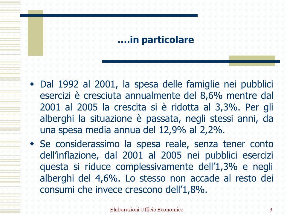 Elaborazioni Ufficio Economico3 ….in particolare Dal 1992 al 2001, la spesa delle famiglie nei pubblici esercizi è cresciuta annualmente del 8,6% mentre dal 2001 al 2005 la crescita si è ridotta al 3,3%.