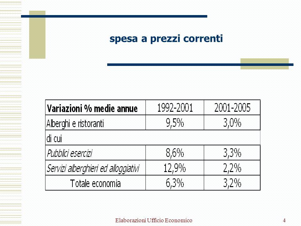 Elaborazioni Ufficio Economico4 spesa a prezzi correnti