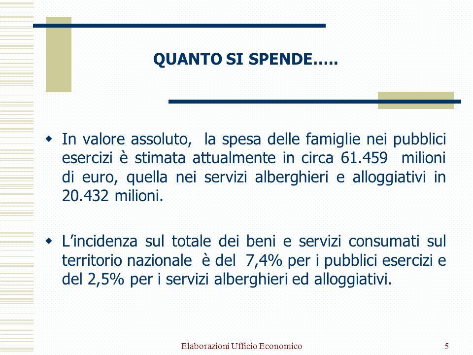 Elaborazioni Ufficio Economico5 QUANTO SI SPENDE….. In valore assoluto, la spesa delle famiglie nei pubblici esercizi è stimata attualmente in circa 6