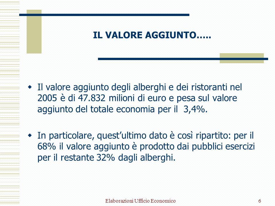 Elaborazioni Ufficio Economico6 IL VALORE AGGIUNTO….. Il valore aggiunto degli alberghi e dei ristoranti nel 2005 è di 47.832 milioni di euro e pesa s