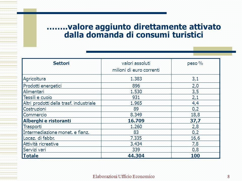 Elaborazioni Ufficio Economico8 ……..valore aggiunto direttamente attivato dalla domanda di consumi turistici Settorivalori assoluti milioni di euro correnti peso % Agricoltura1.3833,1 Prodotti energetici8962,0 Alimentari1.5303,5 Tessili e cuoio9312,1 Altri prodotti della trasf.