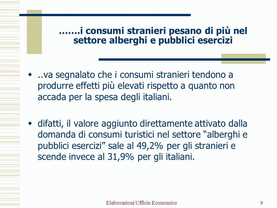 Elaborazioni Ufficio Economico9 …….i consumi stranieri pesano di più nel settore alberghi e pubblici esercizi..va segnalato che i consumi stranieri tendono a produrre effetti più elevati rispetto a quanto non accada per la spesa degli italiani.
