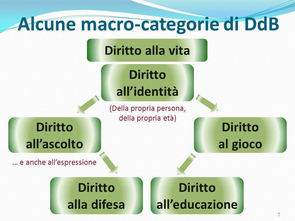 Alcune macro-categorie di DdB 7 Diritto allidentità (Della propria persona, della propria età) Diritto allascolto … e anche allespressione Diritto al