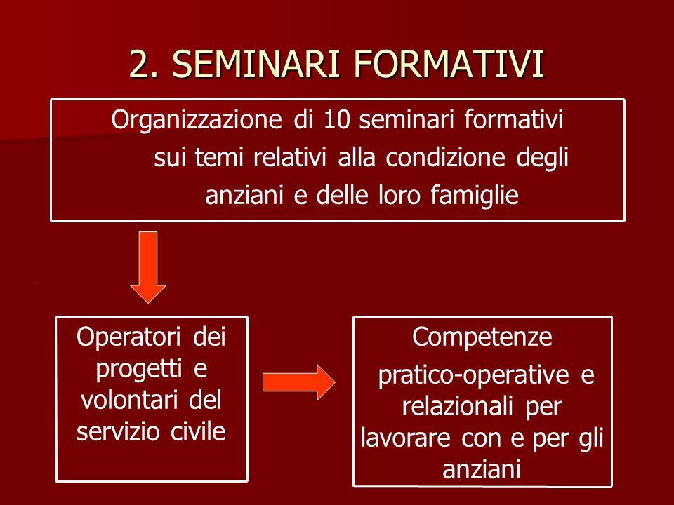 2. SEMINARI FORMATIVI Operatori dei progetti e volontari del servizio civile Organizzazione di 10 seminari formativi sui temi relativi alla condizione