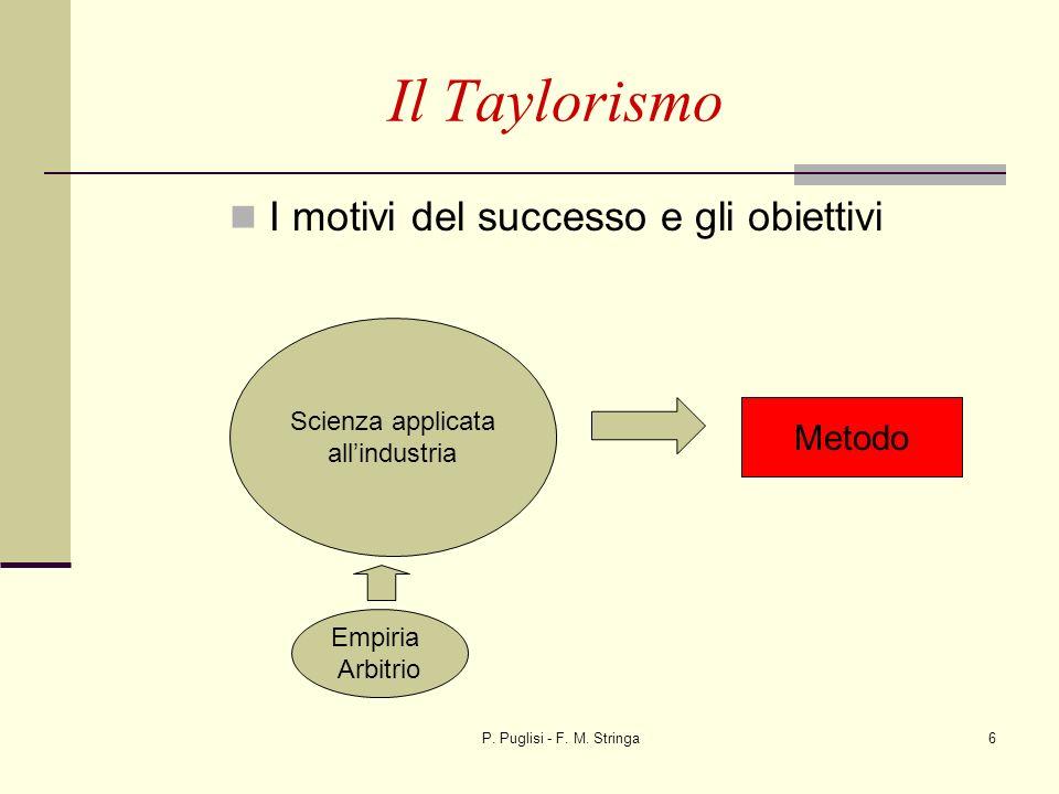 P. Puglisi - F. M. Stringa6 Il Taylorismo I motivi del successo e gli obiettivi Scienza applicata allindustria Metodo Empiria Arbitrio