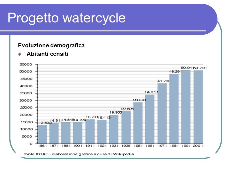 Progetto watercycle La città: Campobasso città capoluogo di regione con 50.000 circa abitanti residenti ma molti di più effettivi Altitudine:700 s.l.m.