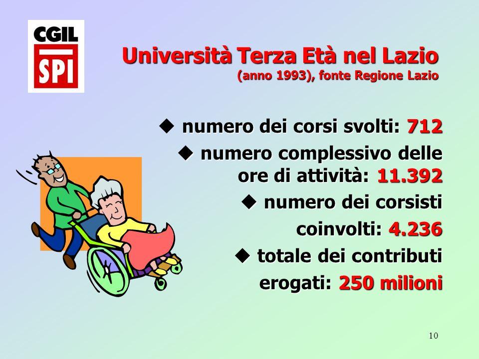 10 Università Terza Età nel Lazio (anno 1993), fonte Regione Lazio numero dei corsi svolti: 712 u numero dei corsi svolti: 712 u numero complessivo delle ore di attività: 11.392 u numero dei corsisti coinvolti: 4.236 u totale dei contributi erogati: 250 milioni