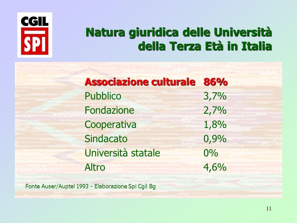 11 Associazione culturale86% Pubblico3,7% Fondazione 2,7% Cooperativa 1,8% Sindacato 0,9% Università statale 0% Altro 4,6% Fonte Auser/Auptel 1993 - Elaborazione Spi Cgil Bg Natura giuridica delle Università della Terza Età in Italia