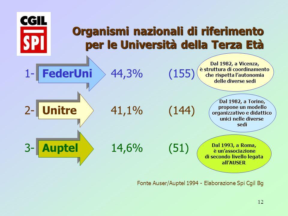 12 1- FederUni44,3%(155) 2- Unitre41,1% (144) 3- Auptel14,6%(51) Fonte Auser/Auptel 1994 - Elaborazione Spi Cgil Bg Organismi nazionali di riferimento per le Università della Terza Età Dal 1982, a Vicenza, è struttura di coordinamento che rispetta lautonomia delle diverse sedi Dal 1982, a Torino, propone un modello propone un modello organizzativo e didattico unici nelle diverse sedi Dal 1993, a Roma, è unassociazione di secondo livello legata allAUSER
