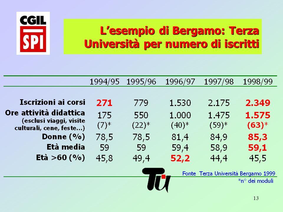 13 Lesempio di Bergamo: Terza Università per numero di iscritti