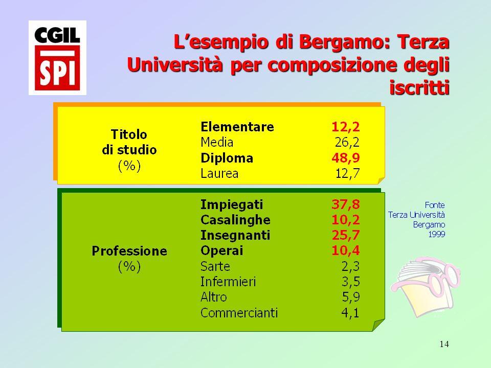 14 Lesempio di Bergamo: Terza Università per composizione degli iscritti
