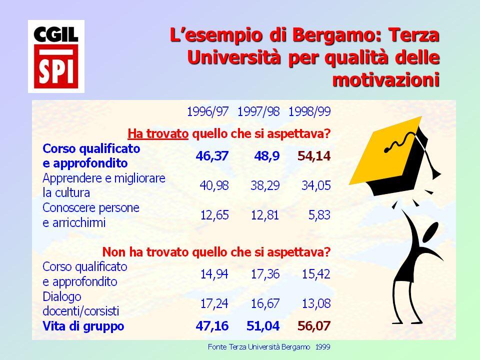 15 Lesempio di Bergamo: Terza Università per qualità delle motivazioni