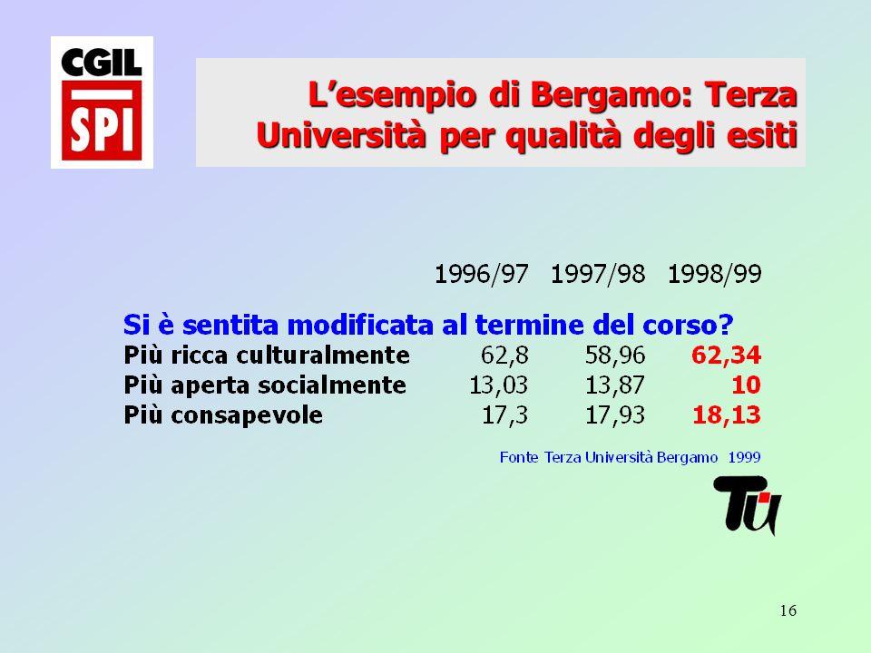 16 Lesempio di Bergamo: Terza Università per qualità degli esiti