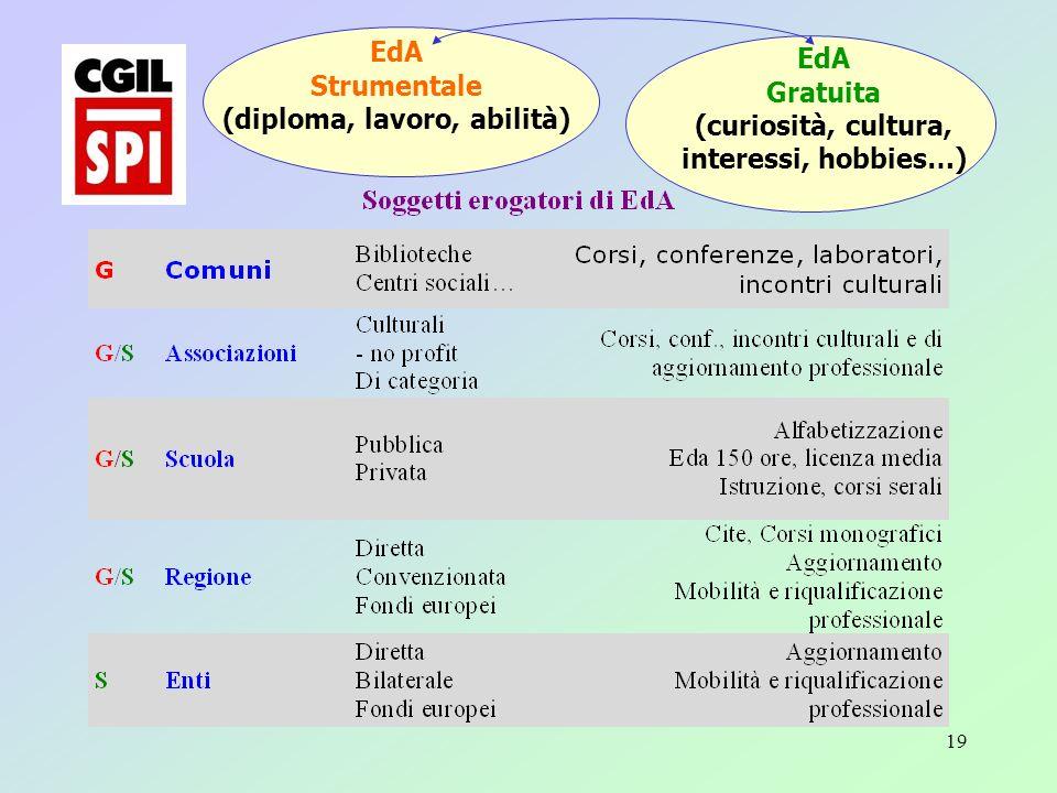 19 EdA Strumentale (diploma, lavoro, abilità) EdA Gratuita (curiosità, cultura, interessi, hobbies…)