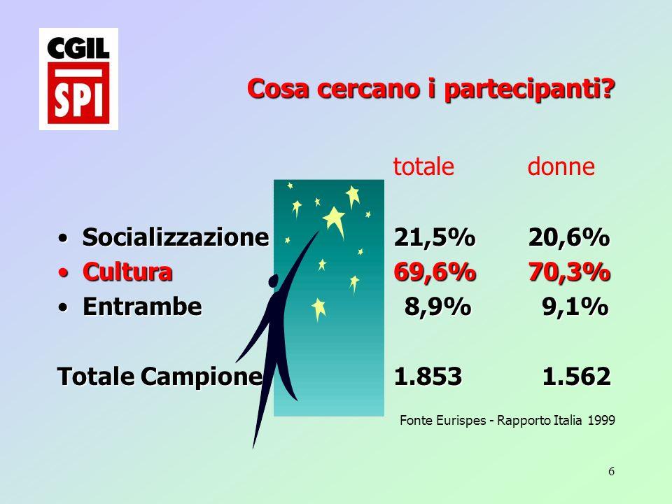 6 totale donne Socializzazione21,5%20,6%Socializzazione21,5%20,6% Cultura69,6%70,3%Cultura69,6%70,3% Entrambe 8,9% 9,1%Entrambe 8,9% 9,1% Totale Campione1.853 1.562 Fonte Eurispes - Rapporto Italia 1999 Cosa cercano i partecipanti