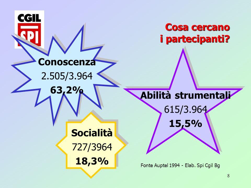 8 Conoscenza 2.505/3.964 63,2% Abilità strumentali 615/3.964 15,5% Socialità 727/3964 18,3% Fonte Auptel 1994 - Elab.