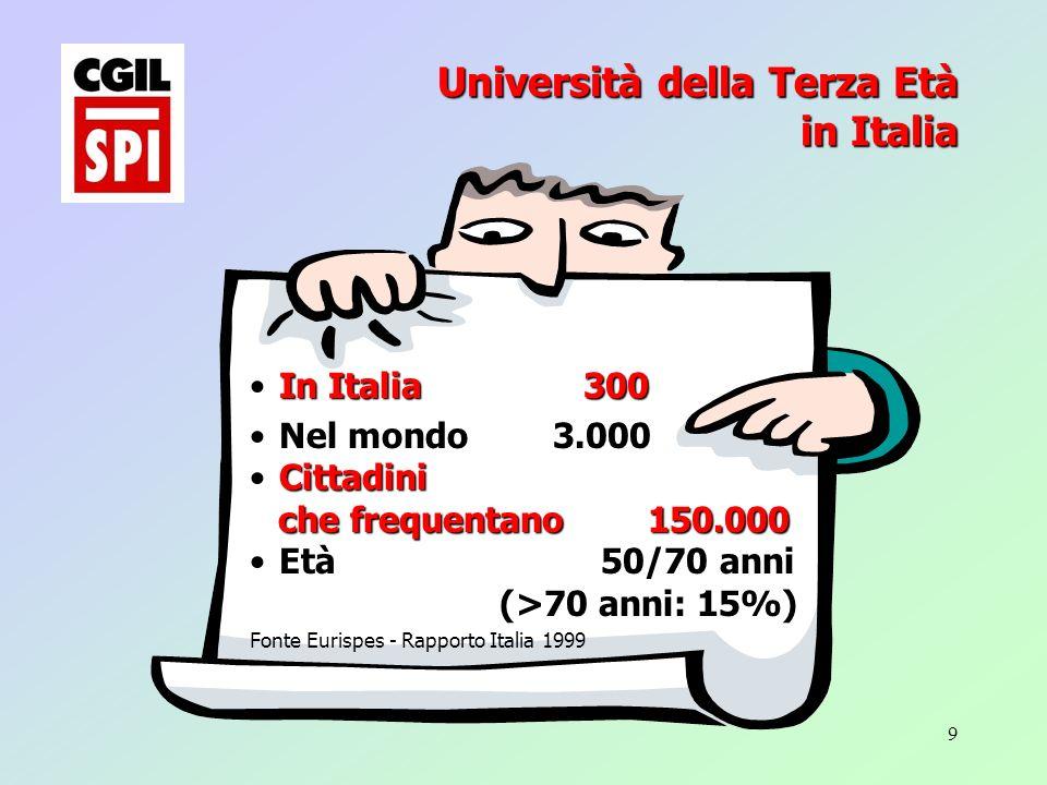 9 Università della Terza Età in Italia In Italia 300 Nel mondo 3.000 Cittadini che frequentano150.000 che frequentano150.000 Età 50/70 anni (>70 anni: 15%) (>70 anni: 15%) Fonte Eurispes - Rapporto Italia 1999