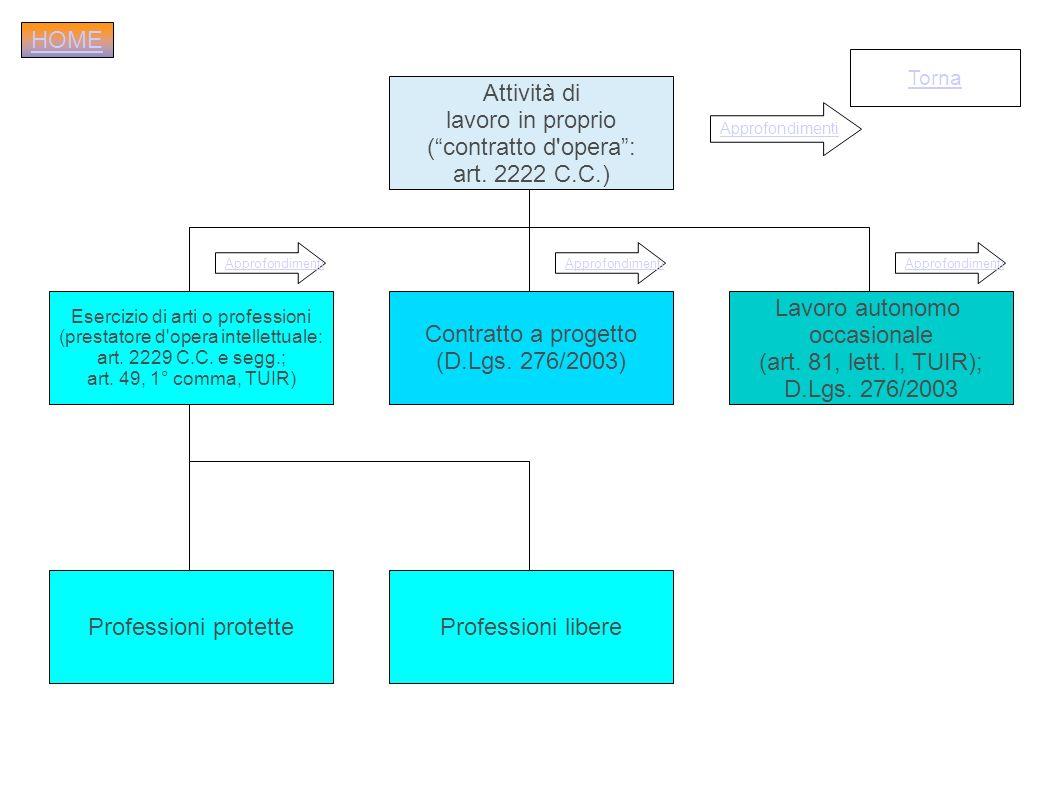 Attività di lavoro in proprio (contratto d'opera: art. 2222 C.C.) Esercizio di arti o professioni (prestatore d'opera intellettuale: art. 2229 C.C. e