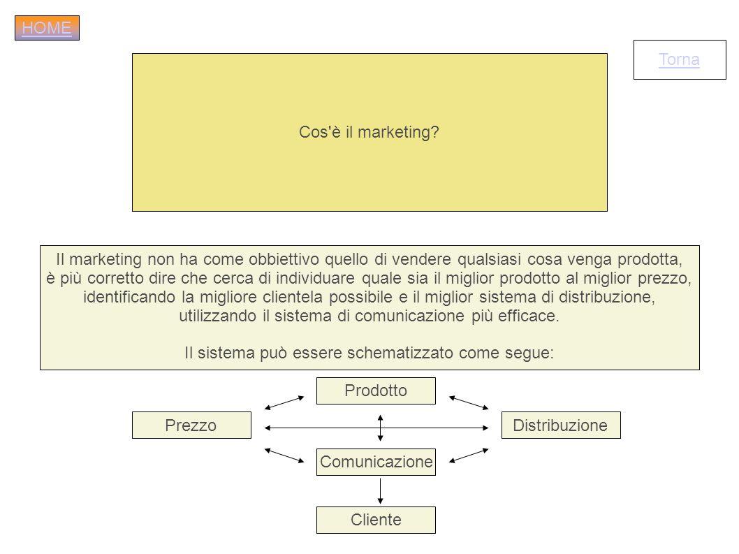 Cos'è il marketing? Il marketing non ha come obbiettivo quello di vendere qualsiasi cosa venga prodotta, è più corretto dire che cerca di individuare