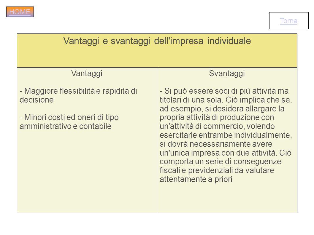 Vantaggi e svantaggi dell'impresa individuale Vantaggi - Maggiore flessibilità e rapidità di decisione - Minori costi ed oneri di tipo amministrativo