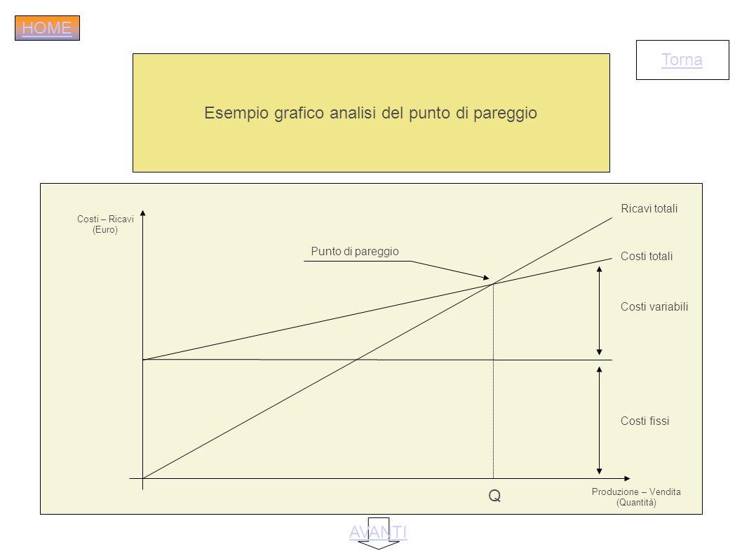 Esempio grafico analisi del punto di pareggio Torna Costi – Ricavi (Euro) Produzione – Vendita (Quantità) Ricavi totali Costi totali Q Costi variabili