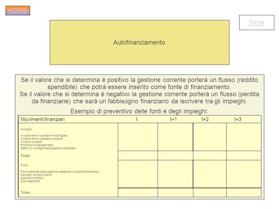 Autofinanziamento Se il valore che si determina è positivo la gestione corrente porterà un flusso (reddito spendibile) che potrà essere inserito come