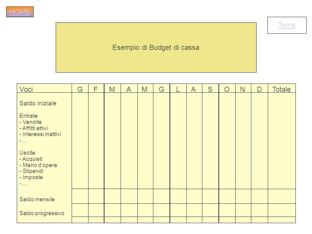 Esempio di Budget di cassa Voci Saldo iniziale Entrate - Vendite - Affitti attivi - Interessi inattivi -... Uscite - Acquisti - Mano d'opera - Stipend