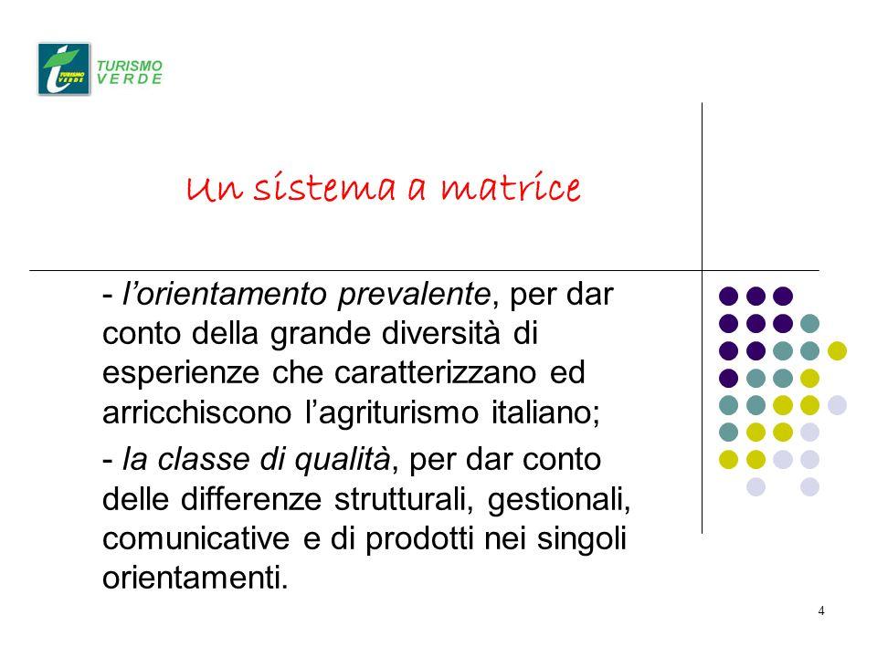 4 Un sistema a matrice - lorientamento prevalente, per dar conto della grande diversità di esperienze che caratterizzano ed arricchiscono lagriturismo italiano; - la classe di qualità, per dar conto delle differenze strutturali, gestionali, comunicative e di prodotti nei singoli orientamenti.