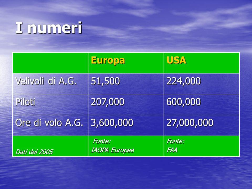 I numeri EuropaUSA Velivoli di A.G. 51,500224,000 Piloti207,000600,000 Ore di volo A.G.