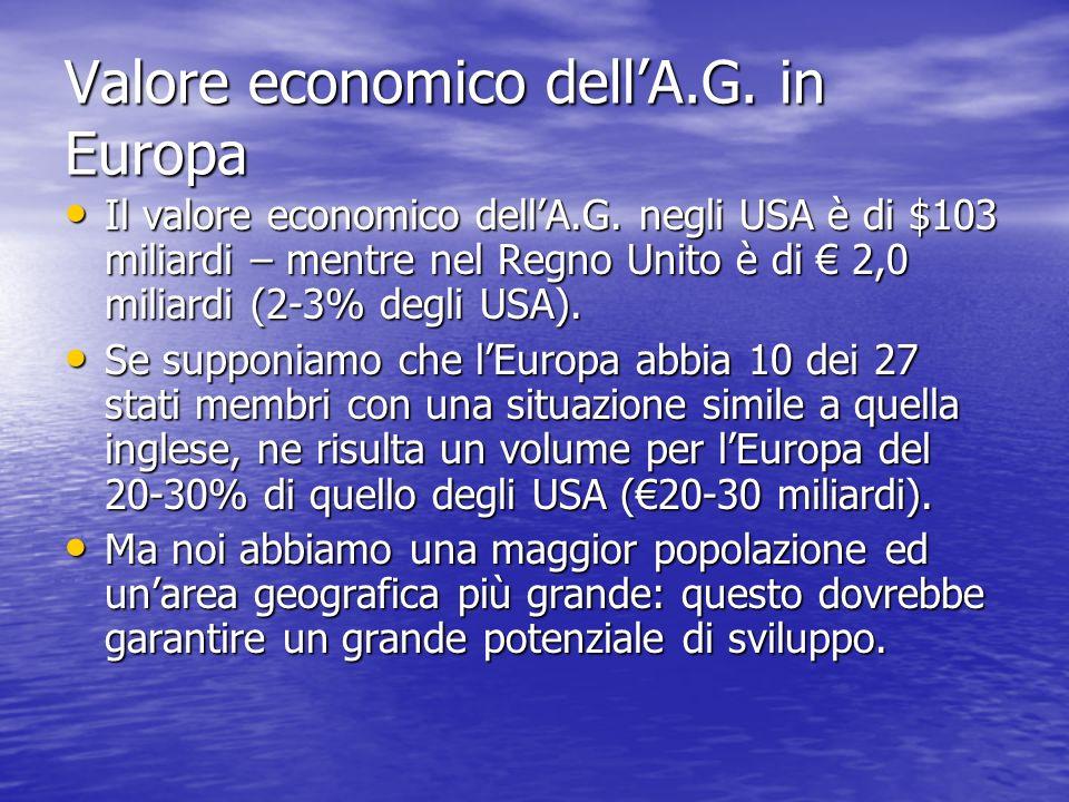 Valore economico dellA.G. in Europa Il valore economico dellA.G.