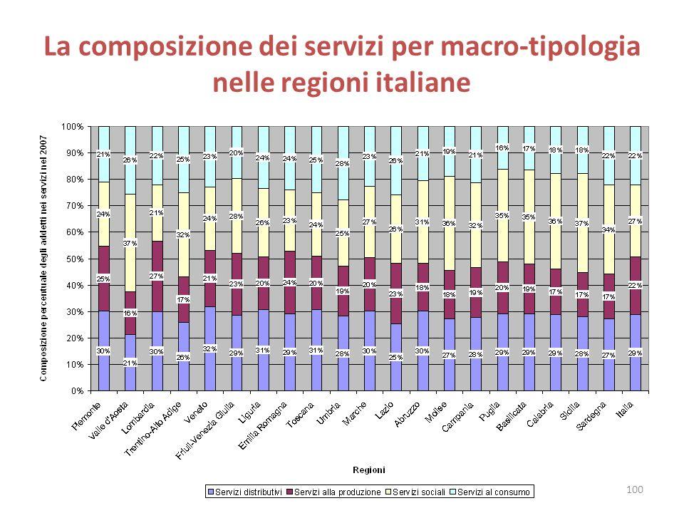 La composizione dei servizi per macro-tipologia nelle regioni italiane 100