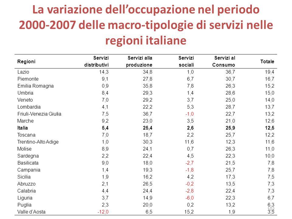 La variazione delloccupazione nel periodo 2000-2007 delle macro-tipologie di servizi nelle regioni italiane Regioni Servizi distributivi Servizi alla