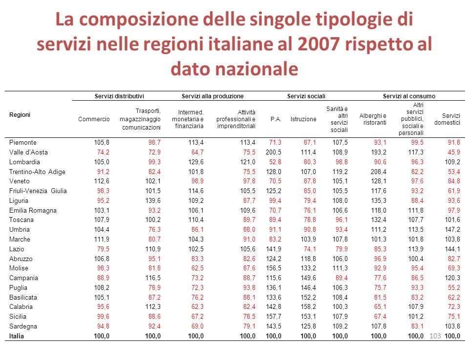 La composizione delle singole tipologie di servizi nelle regioni italiane al 2007 rispetto al dato nazionale Regioni Servizi distributiviServizi alla