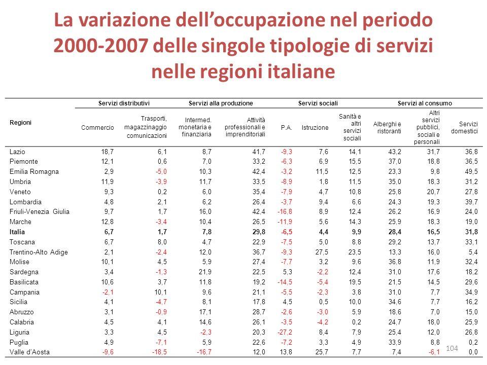 La variazione delloccupazione nel periodo 2000-2007 delle singole tipologie di servizi nelle regioni italiane Regioni Servizi distributiviServizi alla