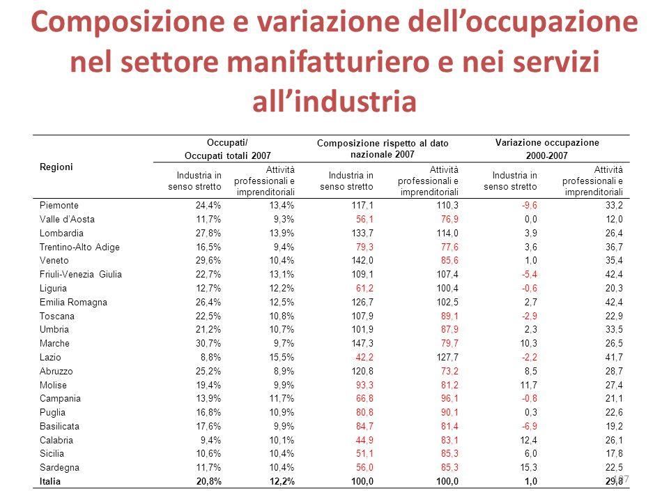 Composizione e variazione delloccupazione nel settore manifatturiero e nei servizi allindustria Regioni Occupati/ Occupati totali 2007 Composizione ri
