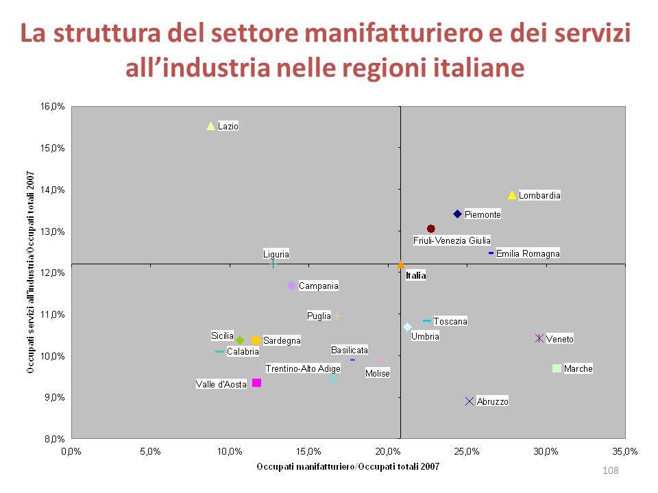 La struttura del settore manifatturiero e dei servizi allindustria nelle regioni italiane 108