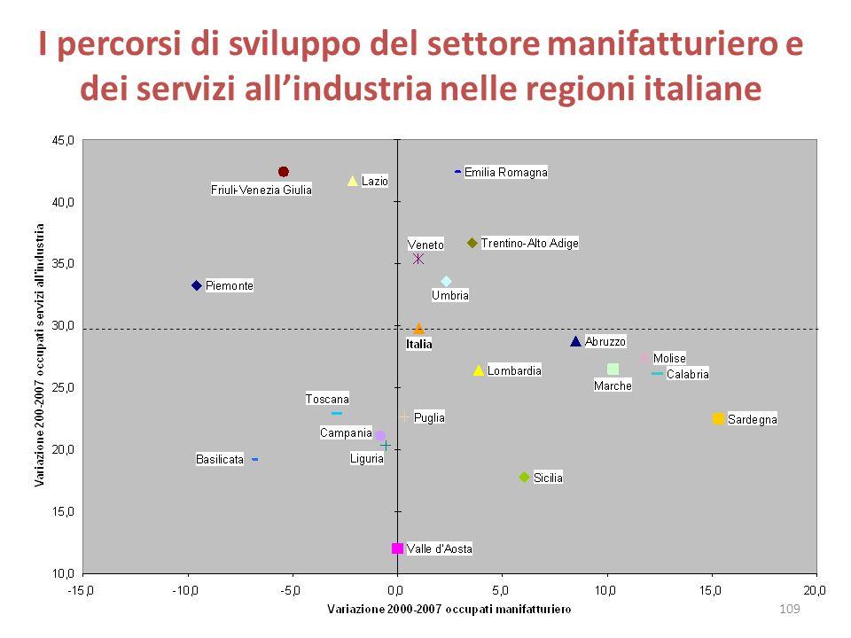 I percorsi di sviluppo del settore manifatturiero e dei servizi allindustria nelle regioni italiane 109