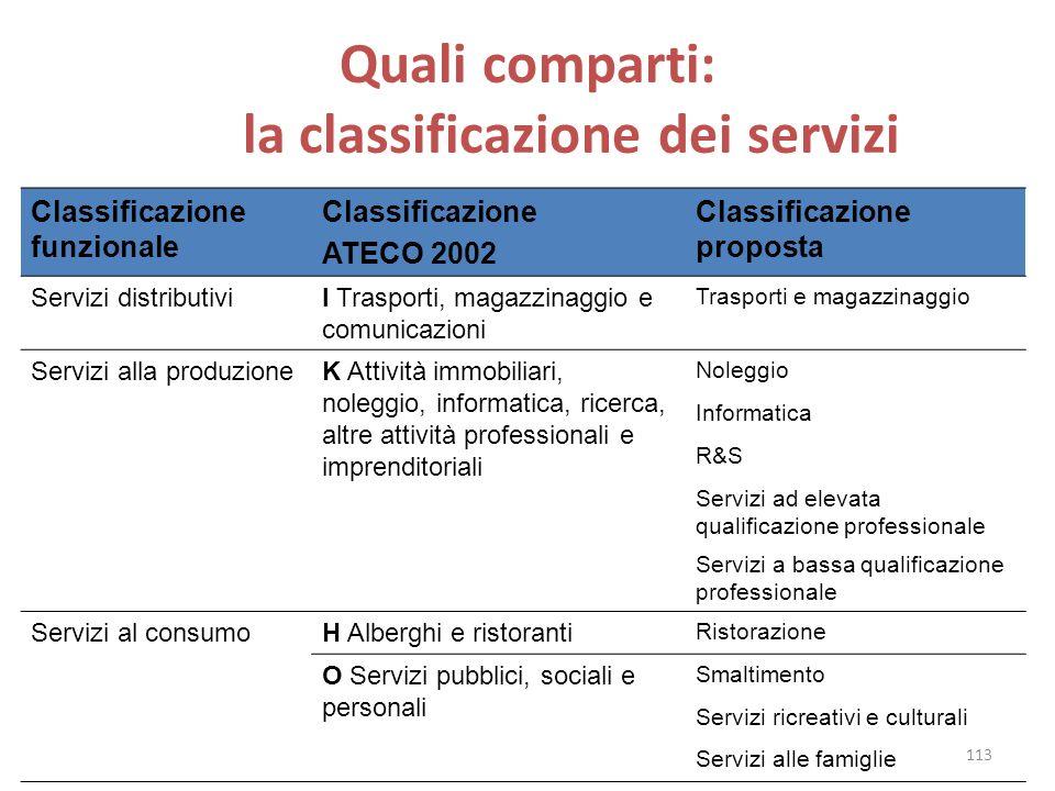 Quali comparti: la classificazione dei servizi Classificazione funzionale Classificazione ATECO 2002 Classificazione proposta Servizi distributiviI Tr